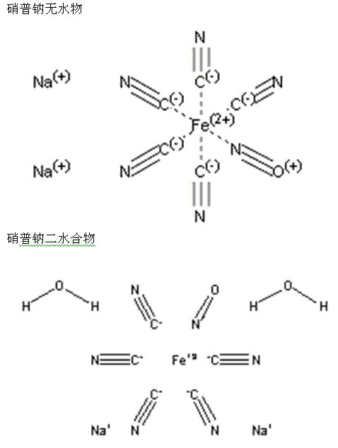 14402-89-2;14165-53-8;20249-47-2;13755-38-9 disodium pentacyanonitrosylferrate